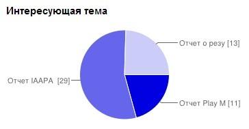 Результаты голосования по отчетам о работе развлекательных центров